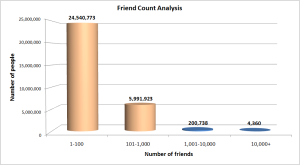 Friend count analysis