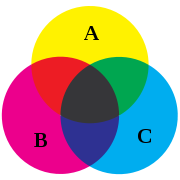 180px-Venn_diagram_cmyk.svg
