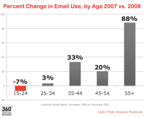 Email-change